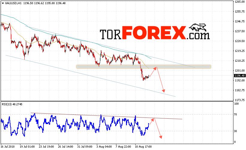 XAU/USD прогноз цен на Золото на 15 августа 2018