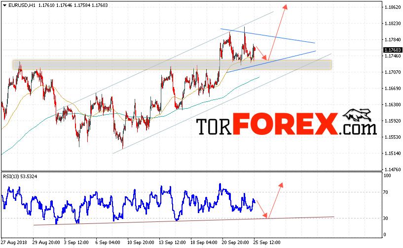 EUR/USD прогноз Евро Доллар на 26 сентября 2018