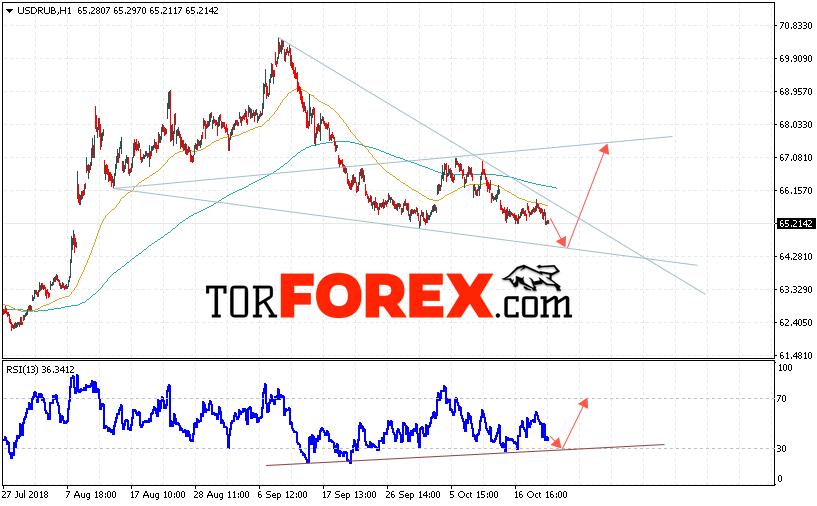 USD/RUB прогноз курса Доллара на 23 октября 2018