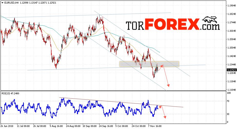 EUR/USD прогноз Евро Доллар на 16 ноября 2018