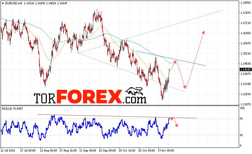 EUR/USD прогноз Евро Доллар на 20 ноября 2018