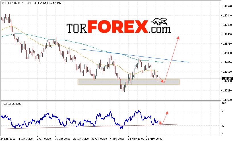 EUR/USD прогноз Евро Доллар на 28 ноября 2018