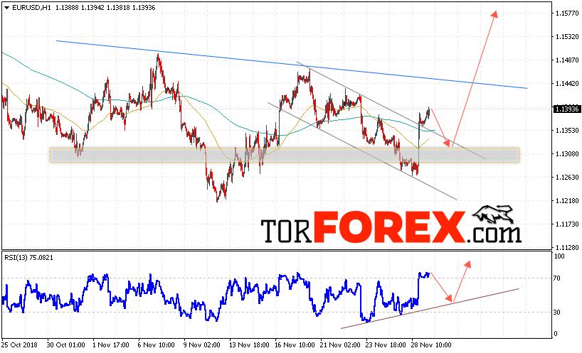 EUR/USD прогноз Евро Доллар на 30 ноября 2018