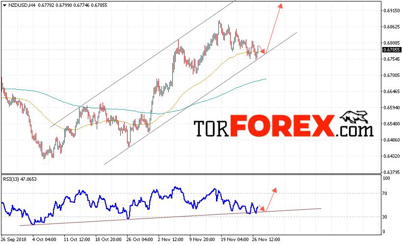 Форекс прогноз и аналитика NZD/USD на 28 ноября 2018