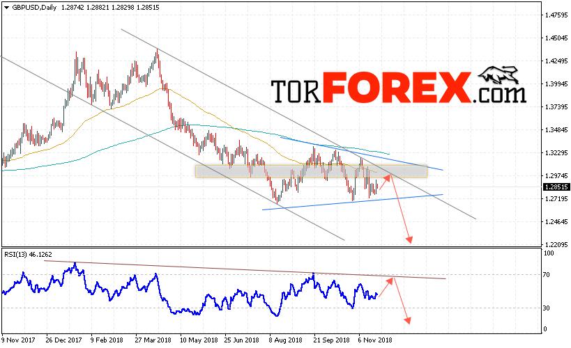 GBP/USD прогноз Форекс на неделю 26 — 30 ноября 2018