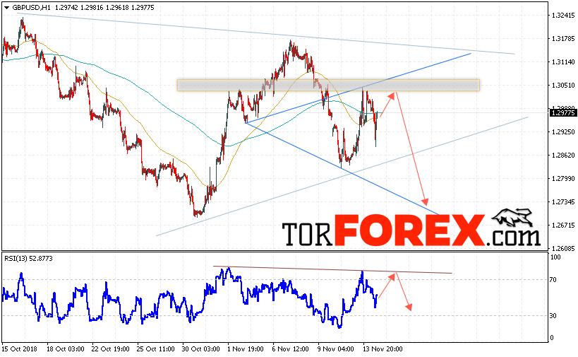 GBP/USD прогноз Фунт Доллар на 15 ноября 2018