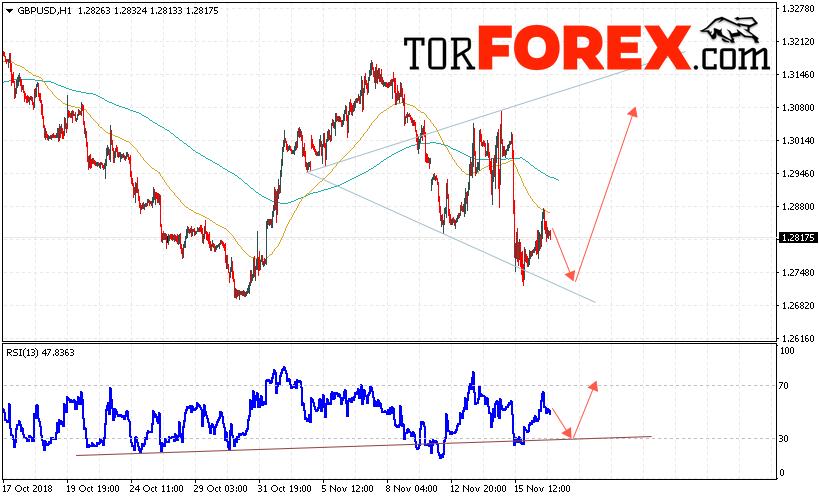 GBP/USD прогноз Фунт Доллар на 20 ноября 2018