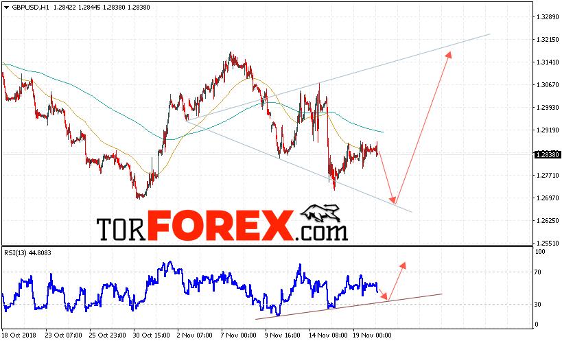GBP/USD прогноз Фунт Доллар на 21 ноября 2018