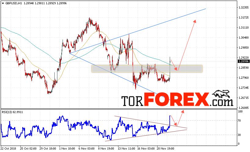 GBP/USD прогноз Фунт Доллар на 23 ноября 2018