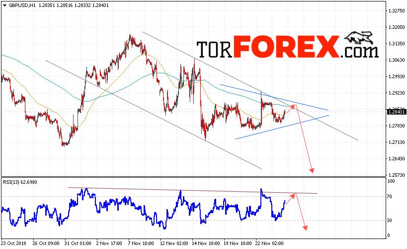 GBP/USD прогноз Фунт Доллар на 27 ноября 2018