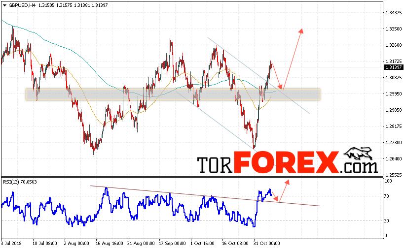 GBP/USD прогноз Фунт Доллар на 8 ноября 2018