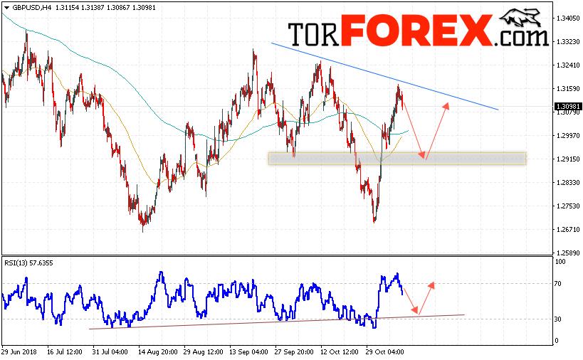 GBP/USD прогноз Фунт Доллар на 9 ноября 2018