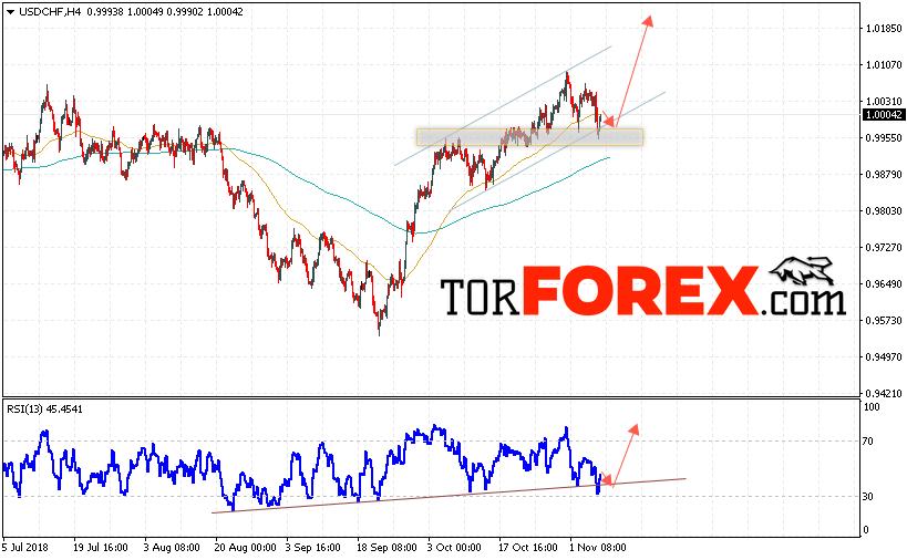 USD/CHF прогноз Доллар Франк на 8 ноября 2018
