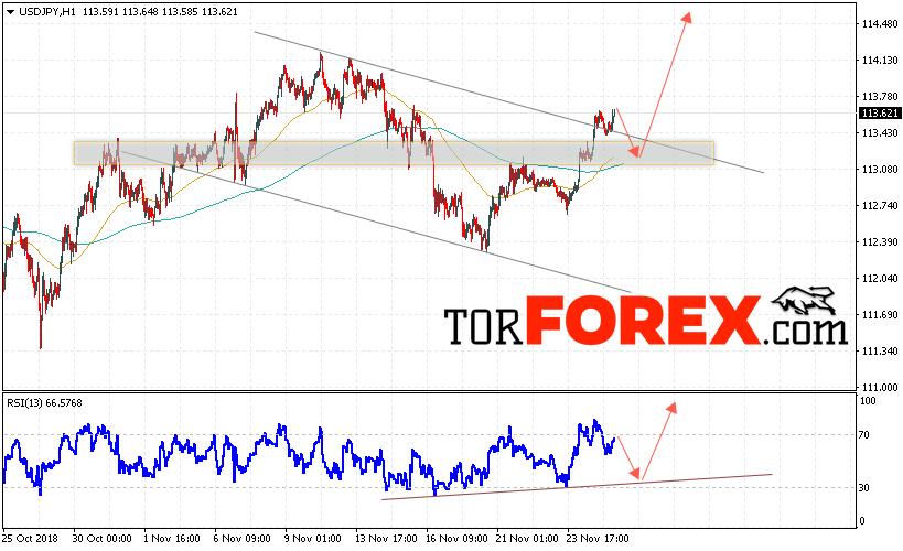 USD/JPY прогноз Доллар Иена на 28 ноября 2018