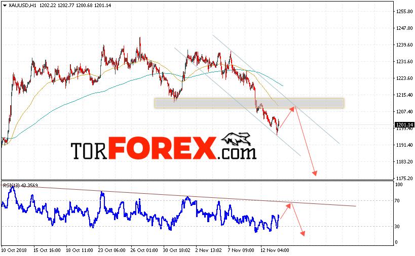 XAU/USD прогноз цен на Золото на 14 ноября 2018