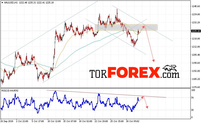 XAU/USD прогноз цен на Золото на 2 ноября 2018