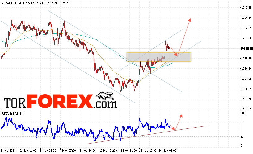 XAU/USD прогноз цен на Золото на 20 ноября 2018