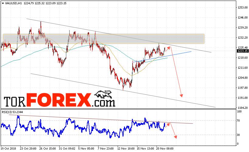 XAU/USD прогноз цен на Золото на 22 ноября 2018