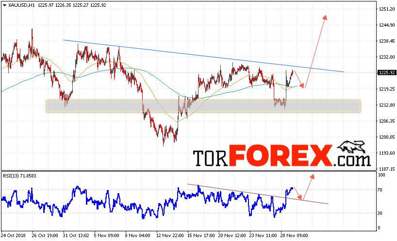 XAU/USD прогноз цен на Золото на 30 ноября 2018