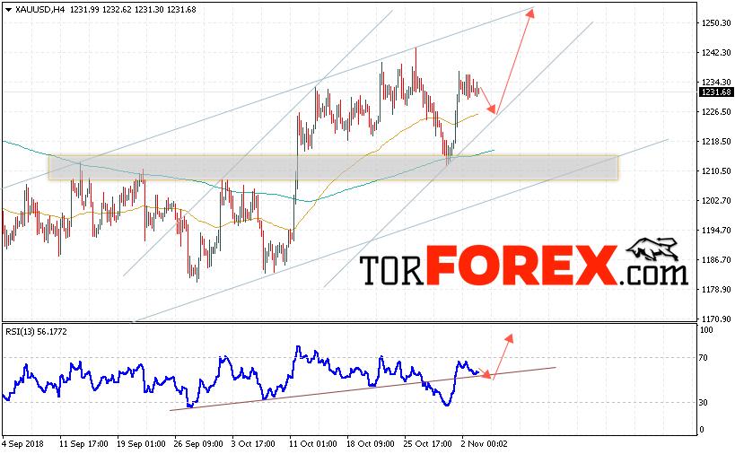 XAU/USD прогноз цен на Золото на 6 ноября 2018