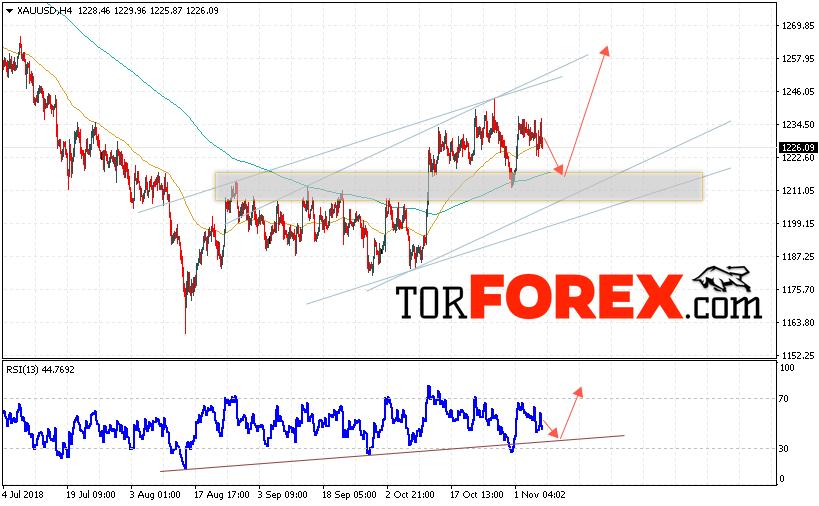 XAU/USD прогноз цен на Золото на 8 ноября 2018