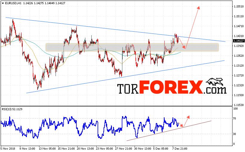 EUR/USD прогноз Евро Доллар на 11 декабря 2018