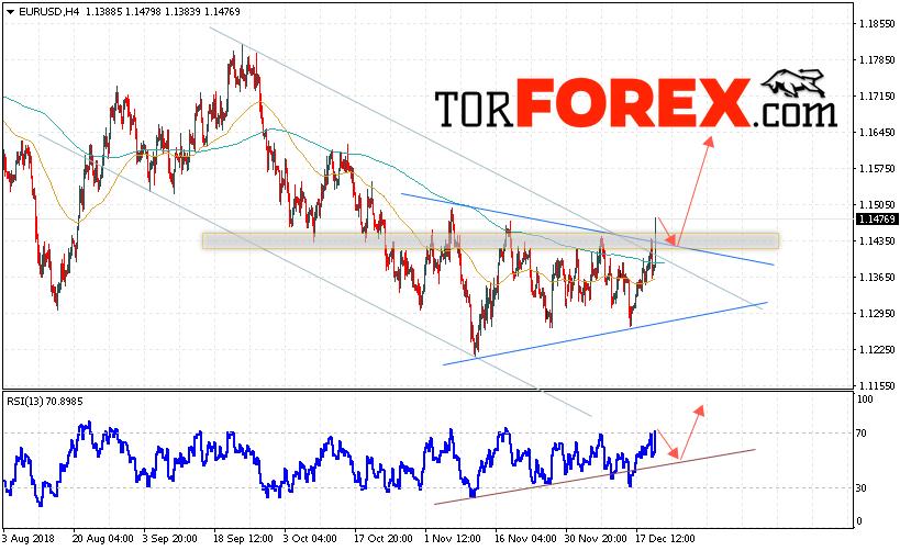 EUR/USD прогноз Евро Доллар на 21 декабря 2018