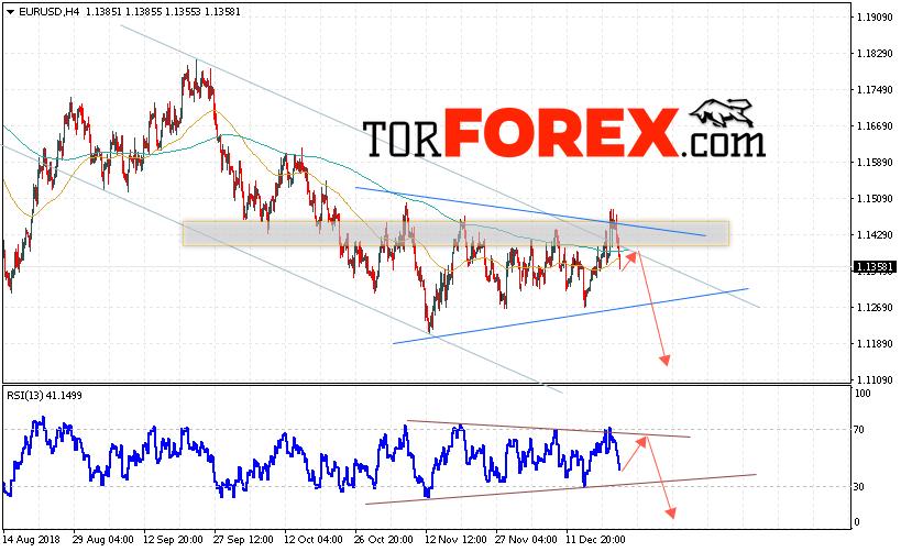 EUR/USD прогноз Евро Доллар на 25 декабря 2018