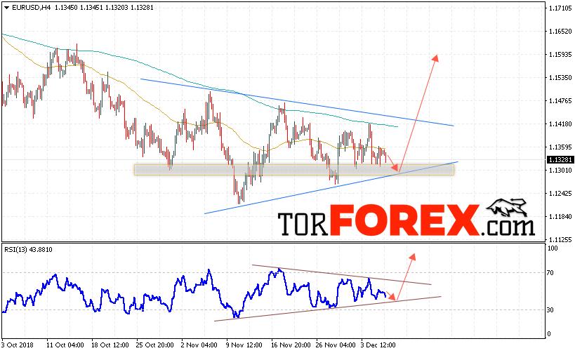 EUR/USD прогноз Евро Доллар на 7 декабря 2018