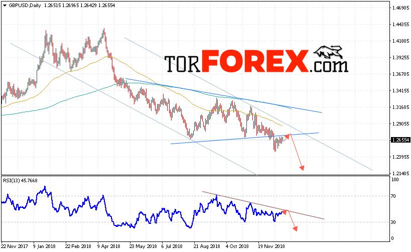 GBP/USD прогноз Форекс на неделю 24 — 28 декабря 2018
