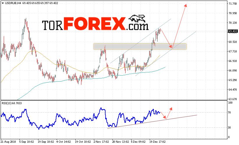 USD/RUB прогноз курса Доллара на 2 января 2019