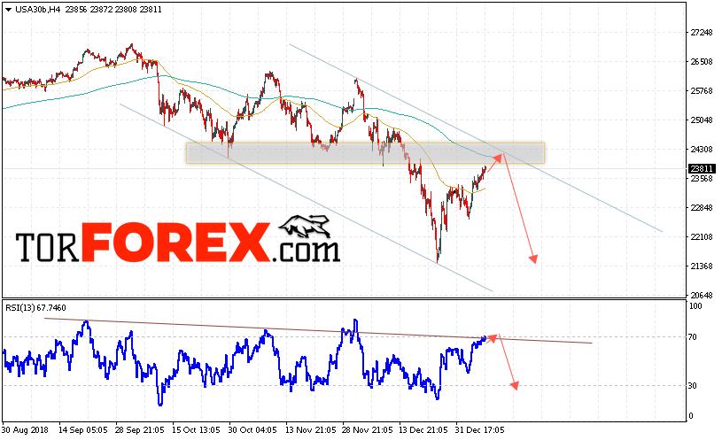 Dow Jones прогноз индекса на 10 января 2019
