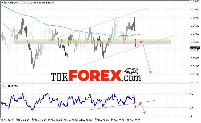 EUR/USD прогноз Евро Доллар на 3 января 2019