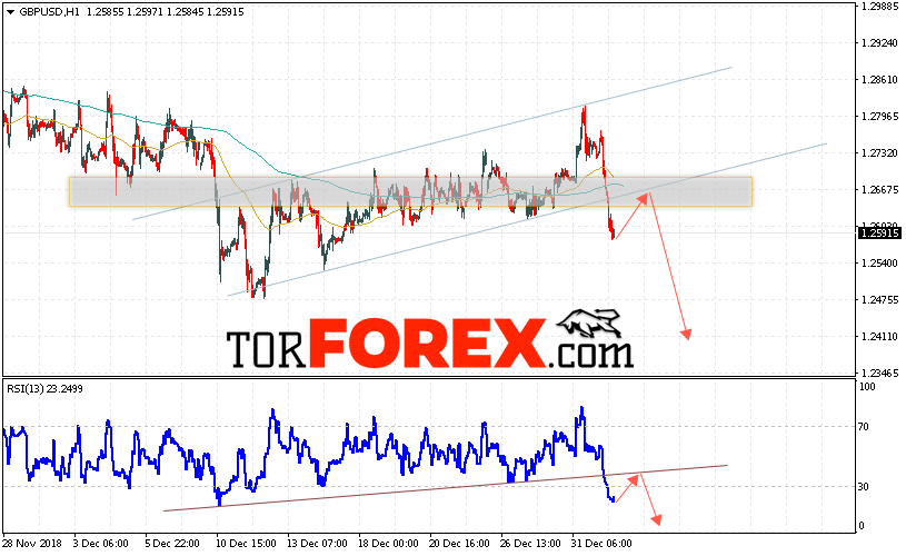 GBP/USD прогноз Фунт Доллар на 3 января 2019