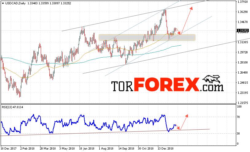 Форекс февраля договор с рынком форекс
