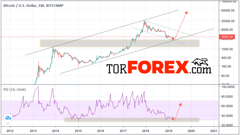 BTC/USD прогноз курса Bitcoin на 2019 год