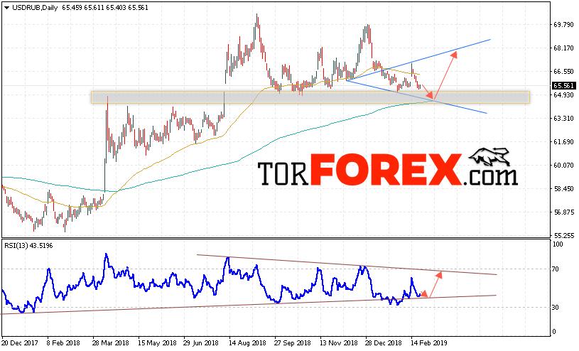 Прогноз курса рубля к доллару на неделю с 25 февраля до 1 марта 2019