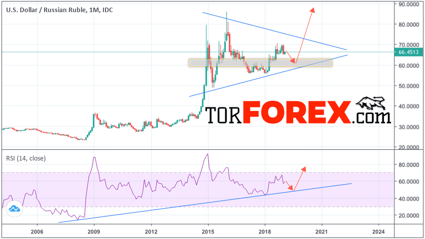 USD/RUB прогноз курса Доллара на 2019 год