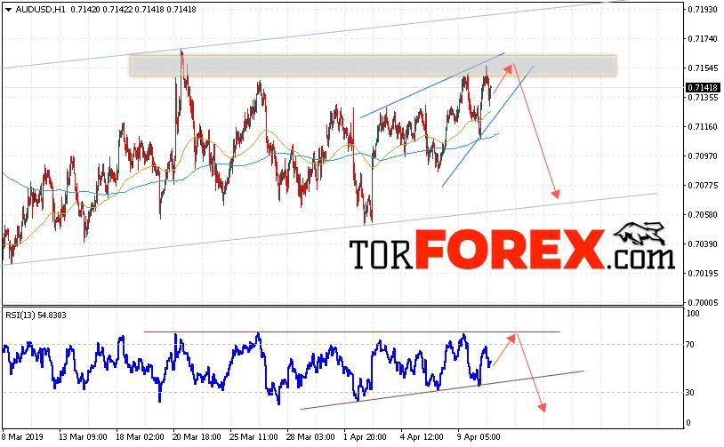 AUD/USD прогноз Форекс и аналитика на 11 апреля 2019