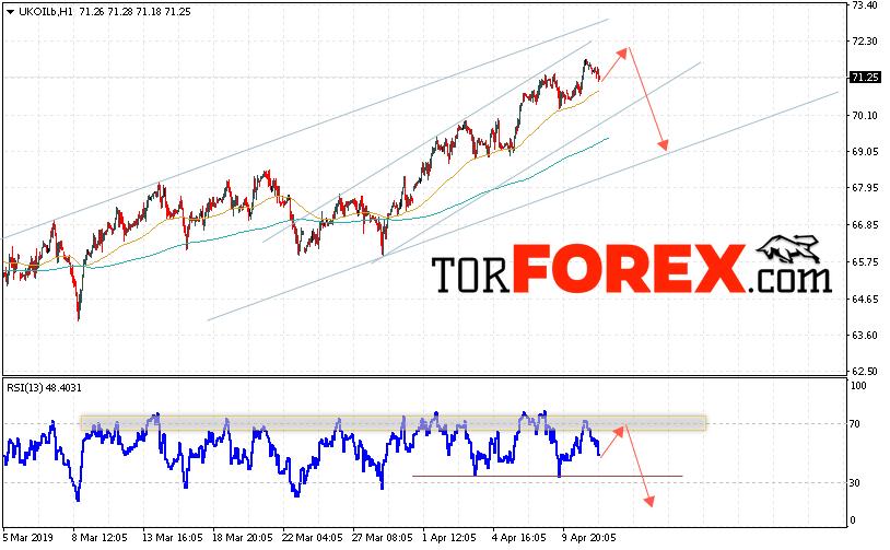 Аналитика и прогноз цен на нефть на 12 апреля 2019