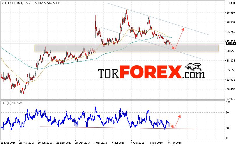 EUR/RUB прогноз Евро Рубль на неделю 15 — 19 апреля 2019