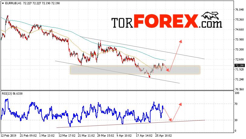 EUR/RUB прогноз курса Евро Рубль на 1 мая 2019
