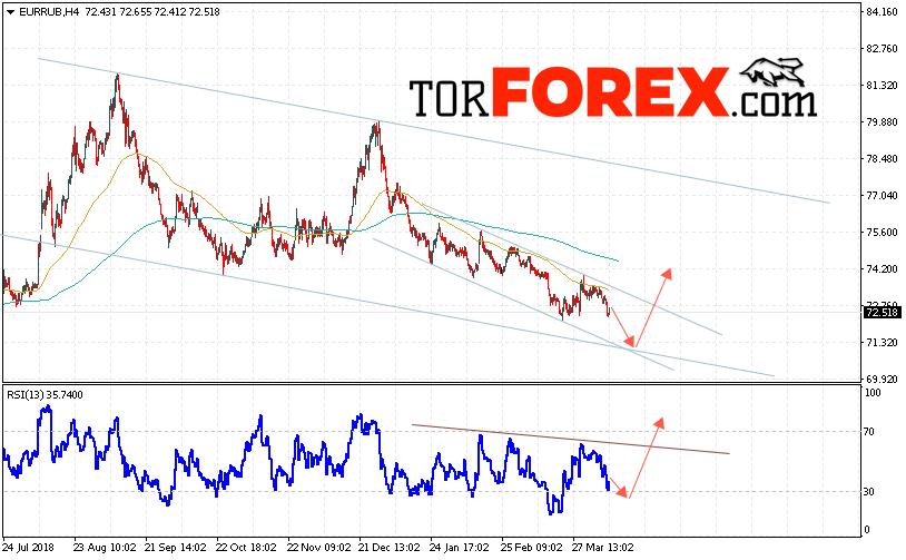EUR/RUB прогноз курса Евро Рубль на 12 апреля 2019