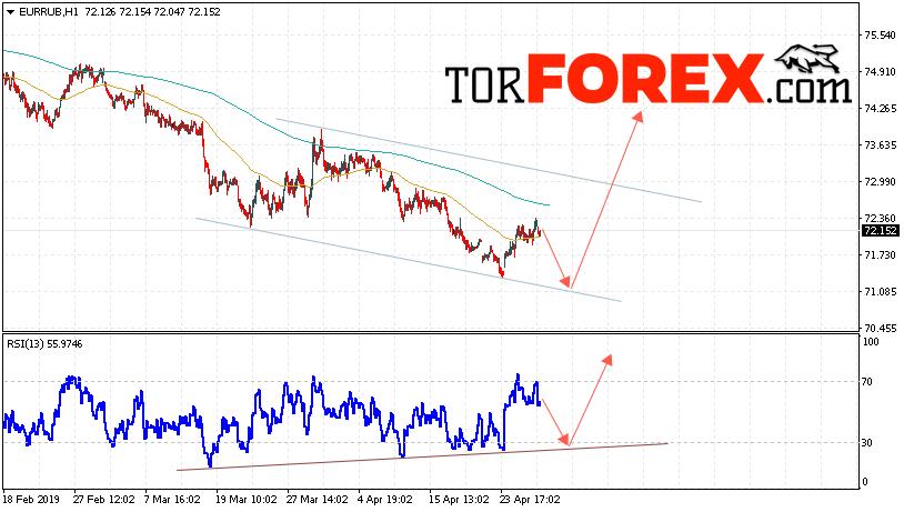 EUR/RUB прогноз курса Евро Рубль на 30 апреля 2019