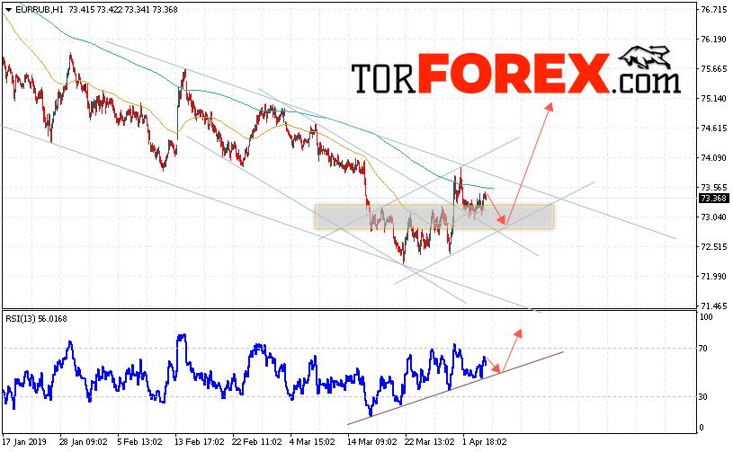 EUR/RUB прогноз курса Евро Рубль на 5 апреля 2019