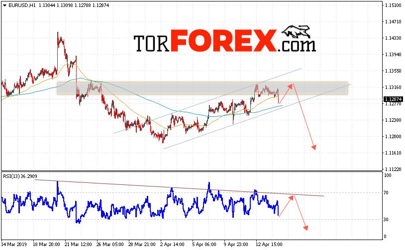 EUR/USD прогноз Евро Доллар на 17 апреля 2019