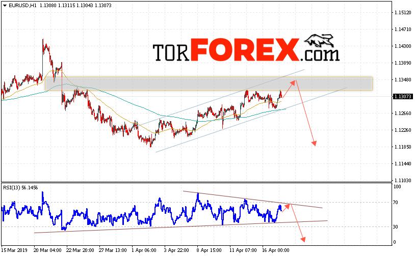 EUR/USD прогноз Евро Доллар на 18 апреля 2019