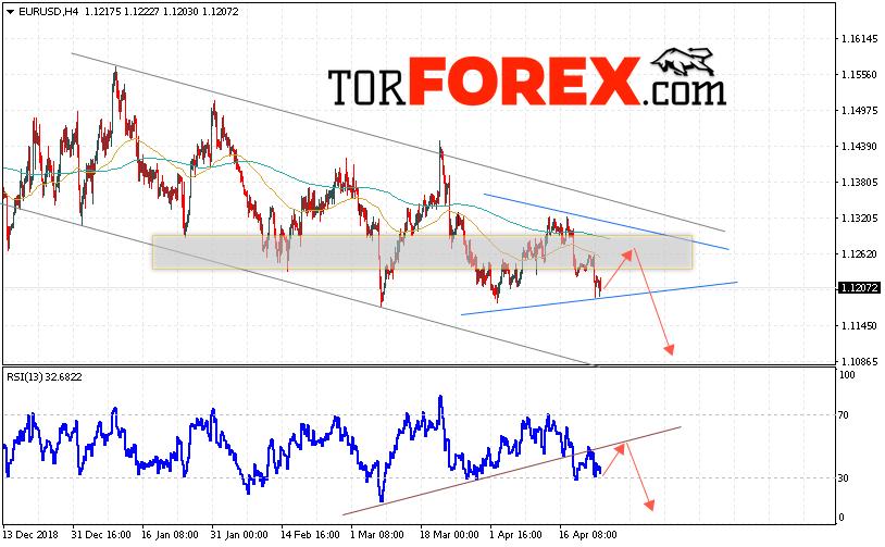 EUR/USD прогноз Евро Доллар на 25 апреля 2019