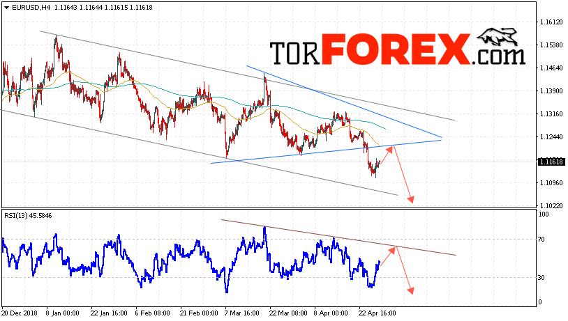 EUR/USD прогноз Евро Доллар на 30 апреля 2019