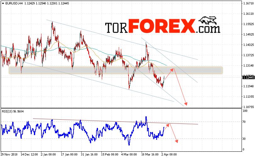 EUR/USD прогноз Евро Доллар на 4 апреля 2019